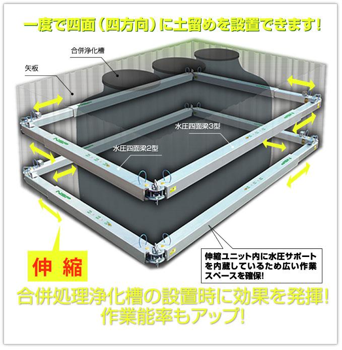 水圧四面梁2.3型 一度に四面の土留を設置できます。