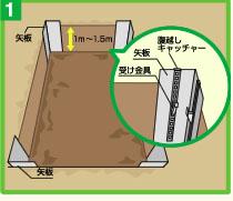 1m~1.5mの深さまで余掘りを行い四隅に矢板を建込みます。