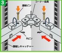 カプラー側のコーナー金具に差し込んで連結ピンで固定します。